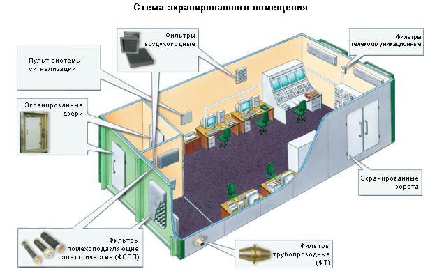 Схема экранированного сооружения
