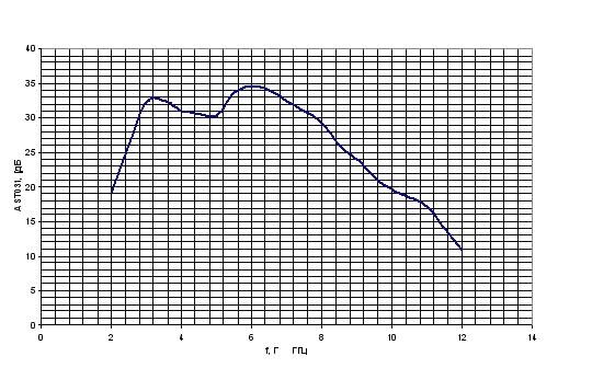 Амплитудно – частотная характеристика ST 03.SHF