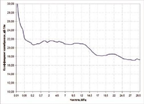 Зависимость коэффициента калибровки К антенны АРК-МА2 от частоты в диапазоне 0,01 - 30 Мгц