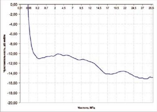 Зависимость пороговой чувствительности антенны АРК-МА2 от частоты в диапазоне 0,01 - 30 МГц в полосе 1 Гц