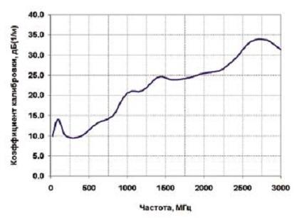 Зависимость коэффициента калибровки К антенны АРК-А7А-3 в дБ(1/м) от частоты в диапазоне 20-3000 МГц