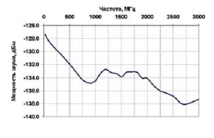 Мощность шума на выходе антенны в полосе 1 кГц, дБм