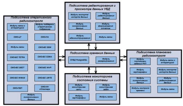 Рис 18. Программные подсистемы СМО АРМАДА