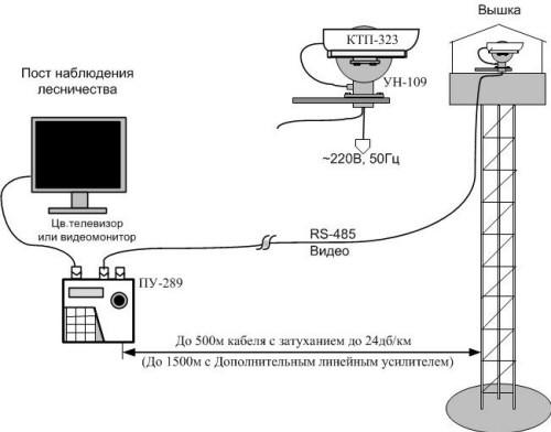 """Структурная схема размещения телевизионной системы в базовом варианте """"Клен-2010"""""""