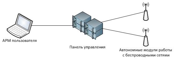 Рисунок 1 - общая архитектура Решения.