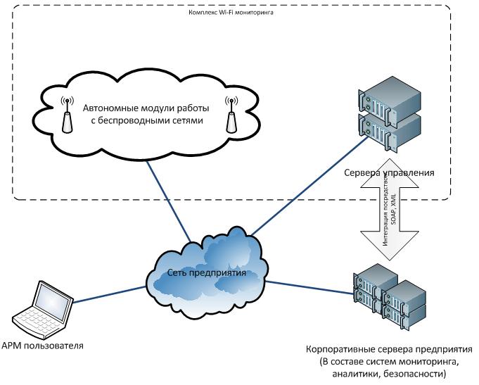 Рисунок 2 - Решение в составе инфраструктуры предприятия (логическая схема).