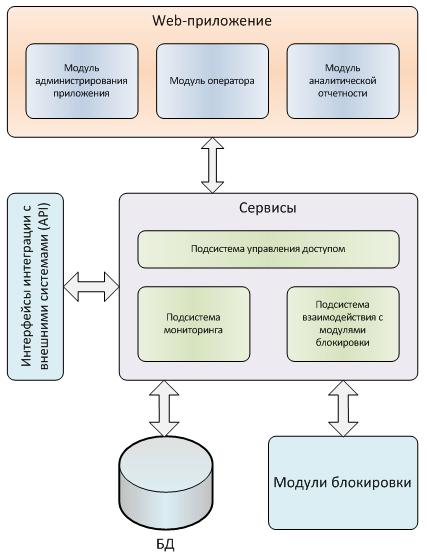 Рисунок 3 – Компонентная архитектура панели управления решением.