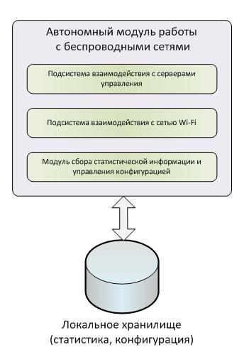 Рисунок 4 - архитектура программного обеспечения автономного модуля.