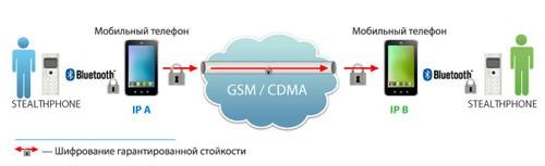 Криптографическая связь через статические IP адреса.