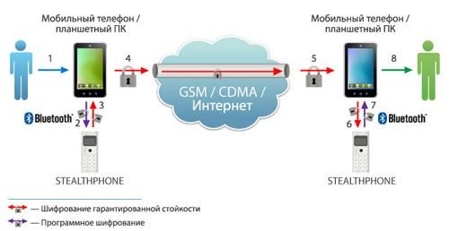 Шифрование SMS/MMS/E-mail (прикрепленные файлы и текст)