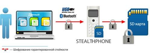 Хранение зашифрованной информации.